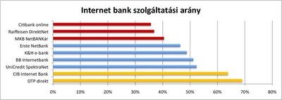 Internet Bank service level 2008.02.01
